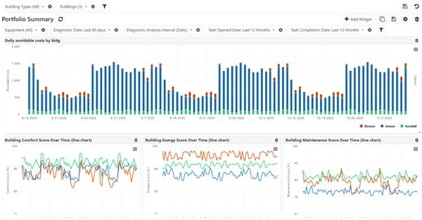 Analytics Dashboard Charts