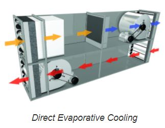 Direct Evap Cooling