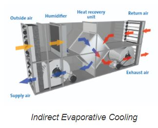 Indirect Evap Cooling