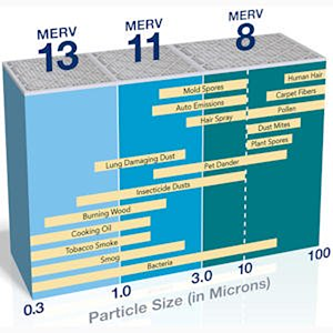 Merv chart displaying different types of filters