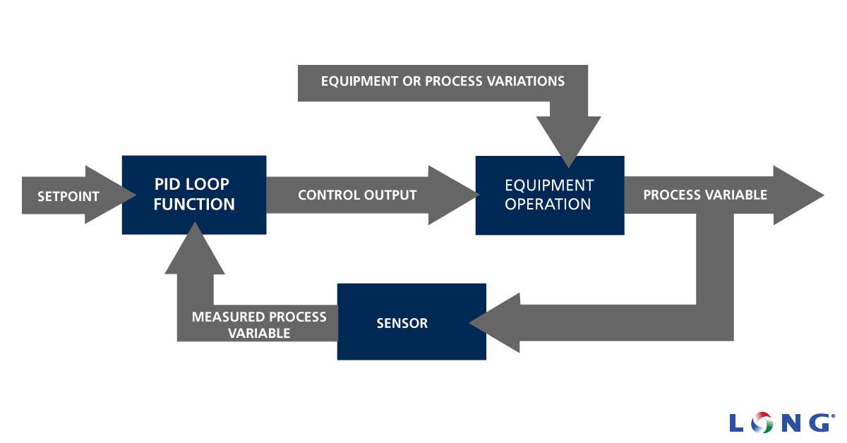 PID loop diagram